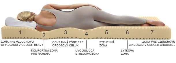 Zdravotný matrac